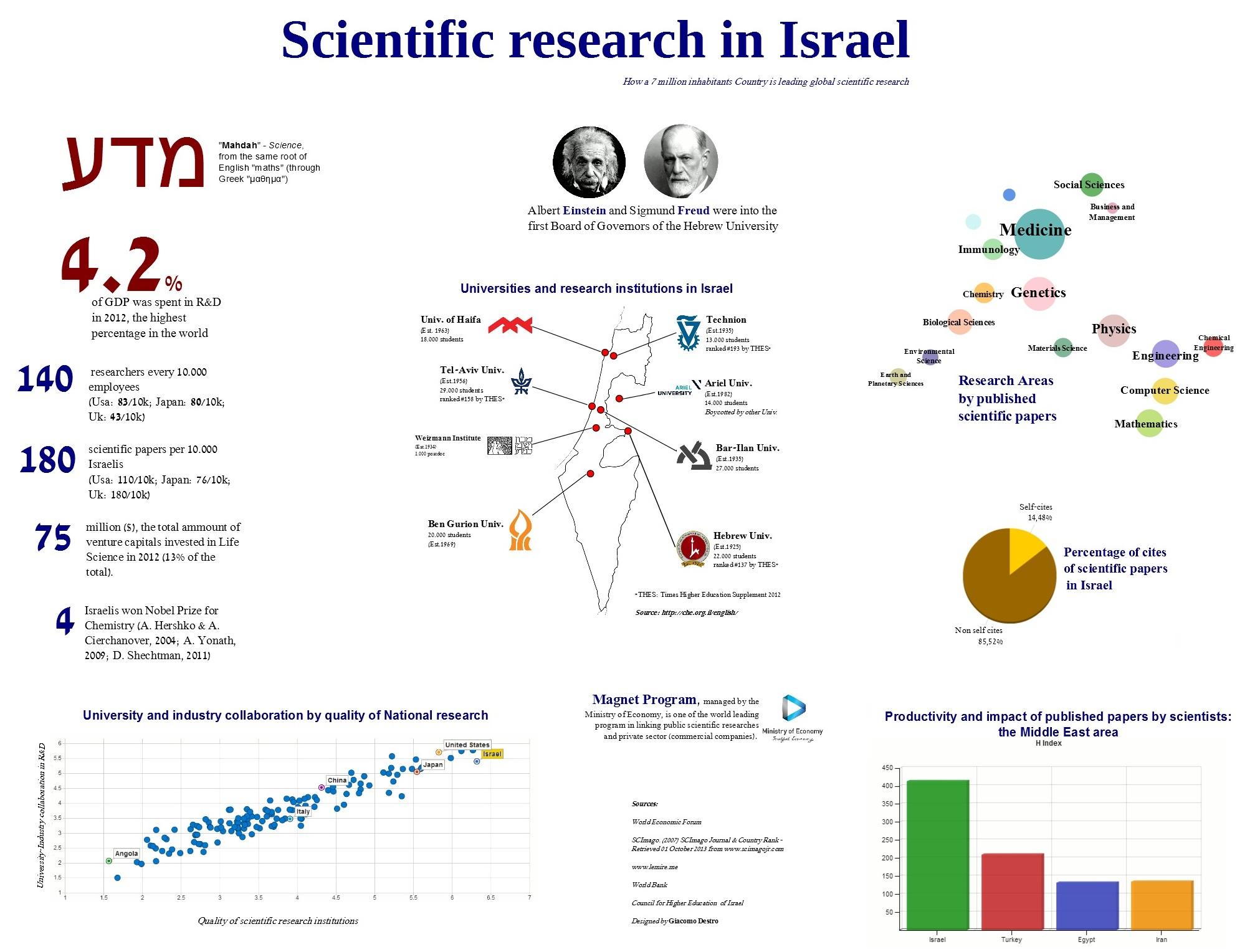 tieteellinen tutkimus israelissa