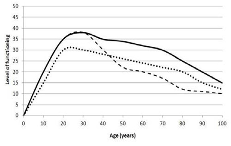 social status and early adulthood This response to jeffrey arnett's article on social class and the development of  emerging adults points out a number of limitation in the data, analysis, and co.